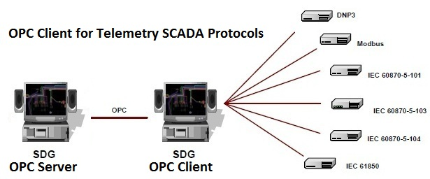 Connect OPC SCADA systems to a variety of protocols available from this OPC server