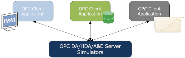 Test OPC clients with OPC Server Simulators. Simulate real-time data, events, historical raw and processed data. OPC DA, HDA, Alarms and Events A&E.